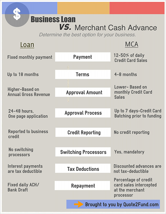 Merchant cash advance vs business loan quote 2 fund merchant cash advance vs business loan reheart